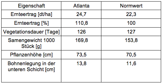 Ergebnisse der durchgeführten Tests im Jahr 2012 in Ungarn - Sorte Atlanta - saatugt-kaufen.eu