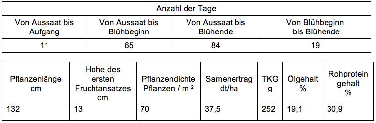 Ergebnisse aus Landessortenversuchen in Sachsen-Anhalt 2014, Sorte Mavka, saatgut-kaufen.eu